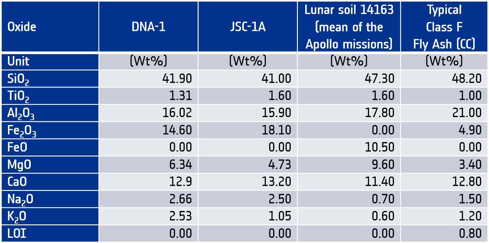 Table 1: Main oxides in DNA-1, JSC-1A, lunar soil samples from Apollo missions and typical Class F fly ash (Haskin and Warren, 1991), (Aughenbaugh et al., 2016).