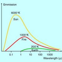 Radiation and temperature