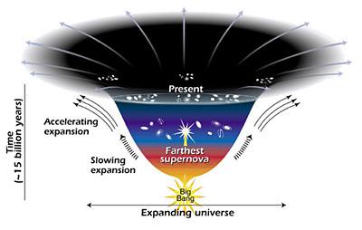Het heelal heeft volgens de nieuwste theorieën wel wat weg van een dessertglas. Na de snelle uitzetting in het prille begin nam de uitzetting weer af, om nu weer te versnellen.