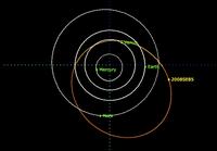 Ο αστεροειδής  2008SE85 που βρέθηκε ξανά μέσω του ESASSA