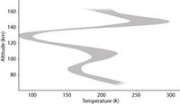 Terminator temperature profile