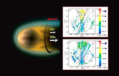 Venere, ASPERA-4, Venus Express, ESA, Acqua su Venere, Missione su Venere, Esplorazione di Venere, Vita su Venere