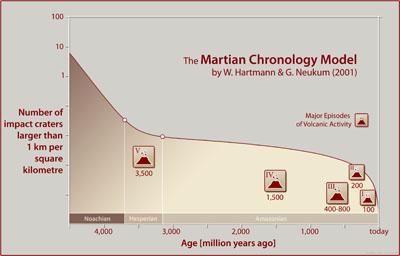 Les éruptions volcaniques sur Mars