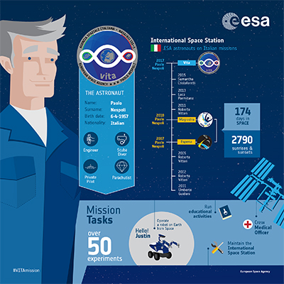 Fun facts about ESA astronaut Paulo Nespoli