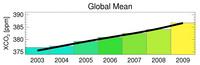 Increase in atmospheric CO2 between 2003 and 2009