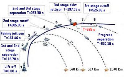 Soyuz-U sequenza di lancio