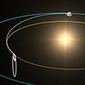 This artist's impression shows the trajectory of ESA's Venus Express to its final destination, planet Venus. In the first week of March 2006, the spacecraft crossed the path of the planet around the Sun. The trajectory took it inside the orbit of Venus to 'anticipate' the celestial motion of the planet and finally to catch up with it on 11 April 2006. Once at Venus, the spacecraft will have travelled 400 million kilometres. The injection into orbit will put the spacecraft into a first, elongated orbit lasting about 9 days. On 7 May 2006, after a series of manoeuvres and 16 ever smaller loops around the planet, Venus Express will reach its final operational orbit, lasting 24 hours.