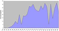 Average ozone loss