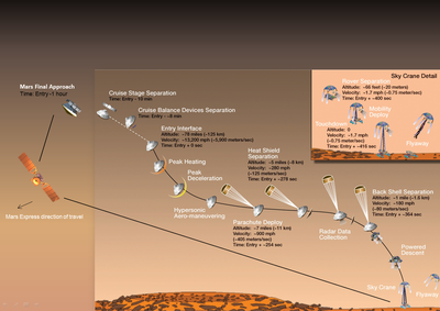 ESA's Mars Express to monitor '7 minutes of terror'