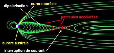 Déclenchement d'un sous-orage magnétosphérique, crédits: ESA