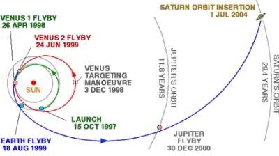 Cassini-Huygens voyage