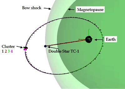 L'orbite de Tan Ce 1 assure une couverture complémentaire à celle des satellites Cluster, crédits: ESA