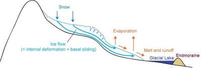 Scheme of ice flow from the accumulation to the ablation area
