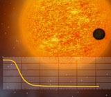 Planet transit in front of a star