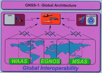 EGNOS navigation system for GNSS