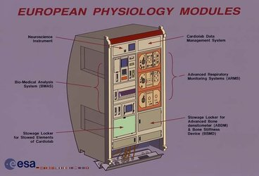 European Physiology Modules