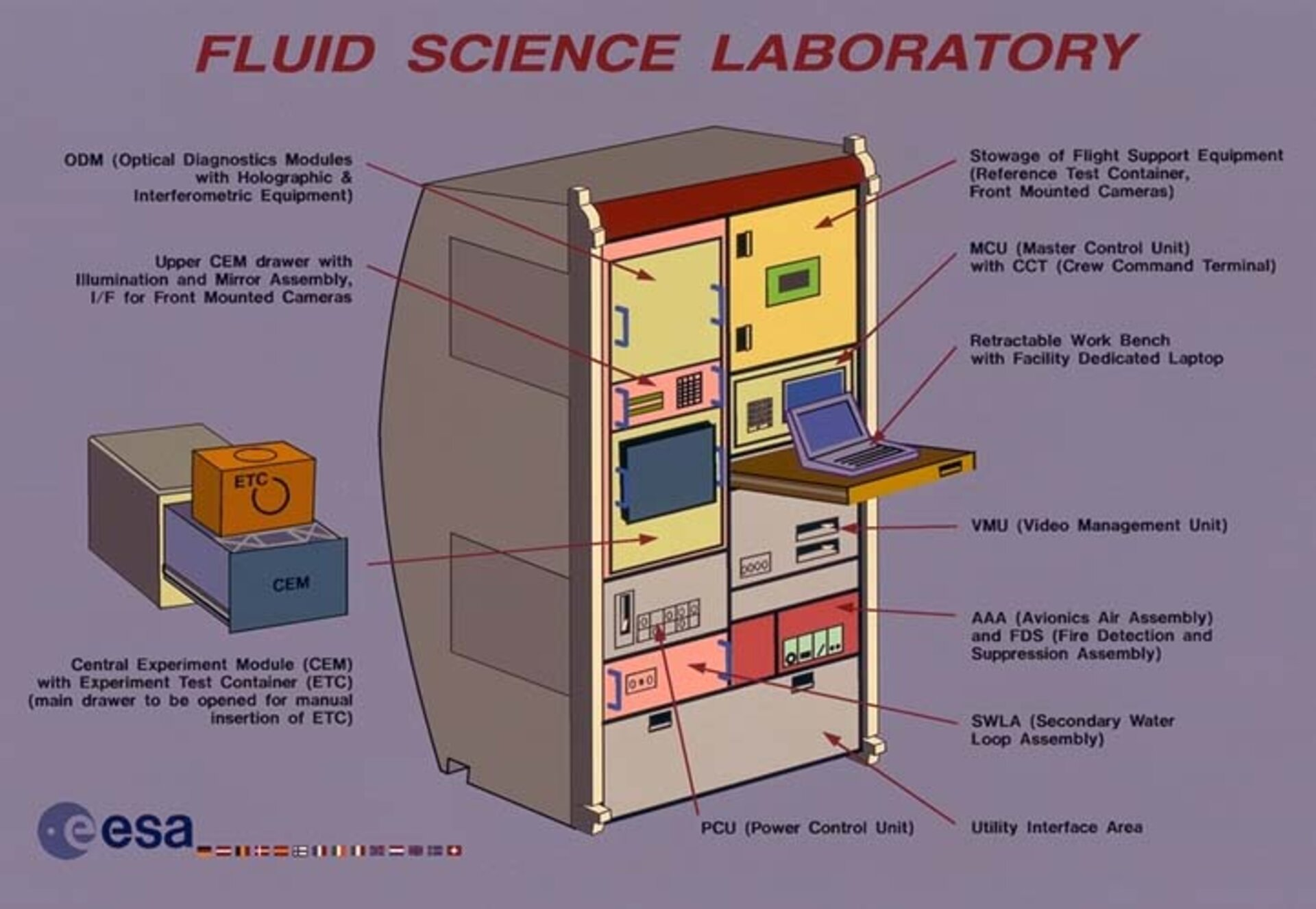 Fluid Science Laboratory for Columbus
