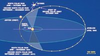 Ulysses orbit around Sun