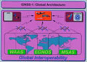 GNSS-1 architecture