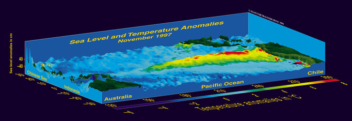 Three-dimensonal representation of the fully developed 1997 El Niño