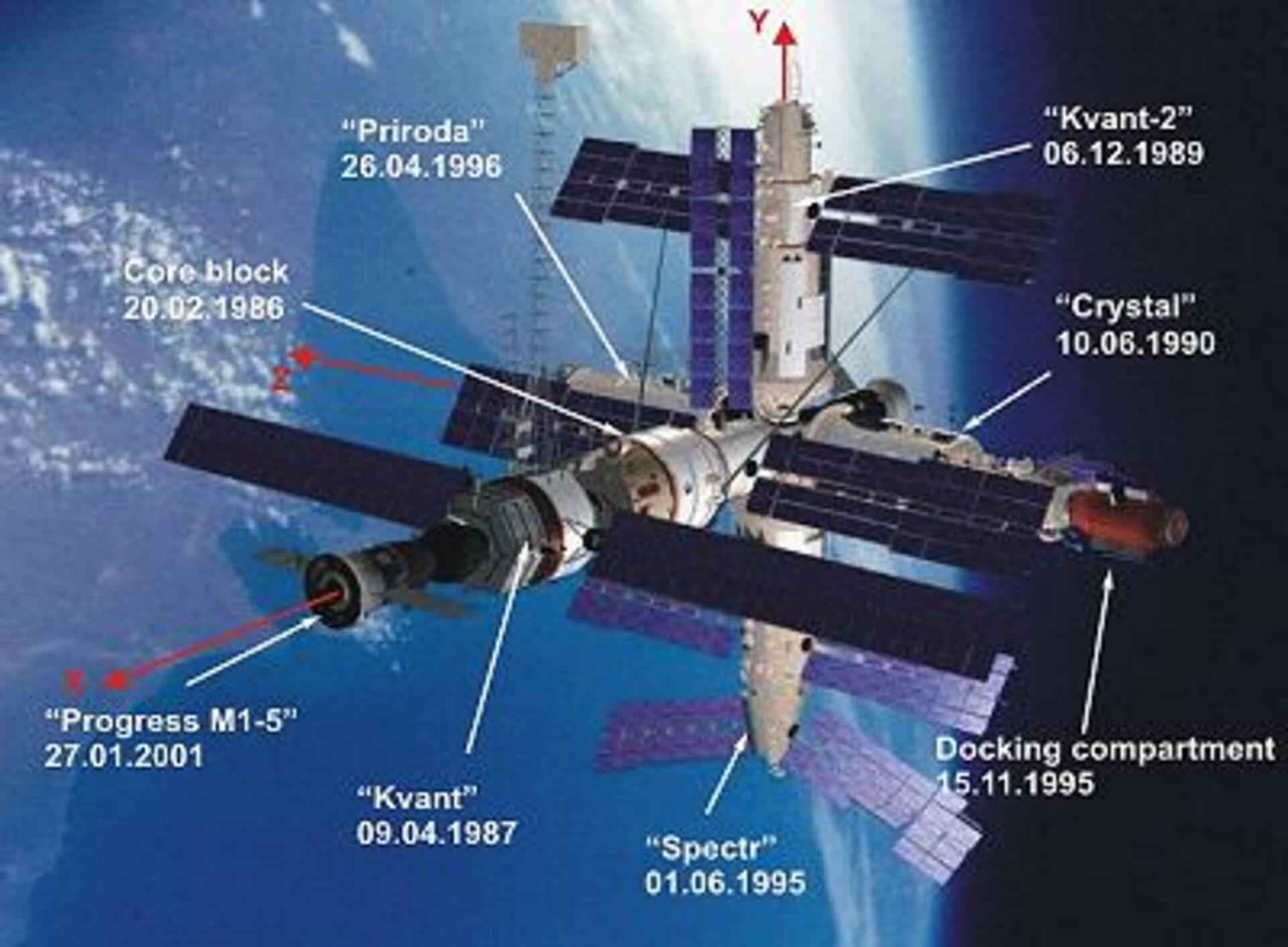 Esa Honourable Discharge For Mir Space Station