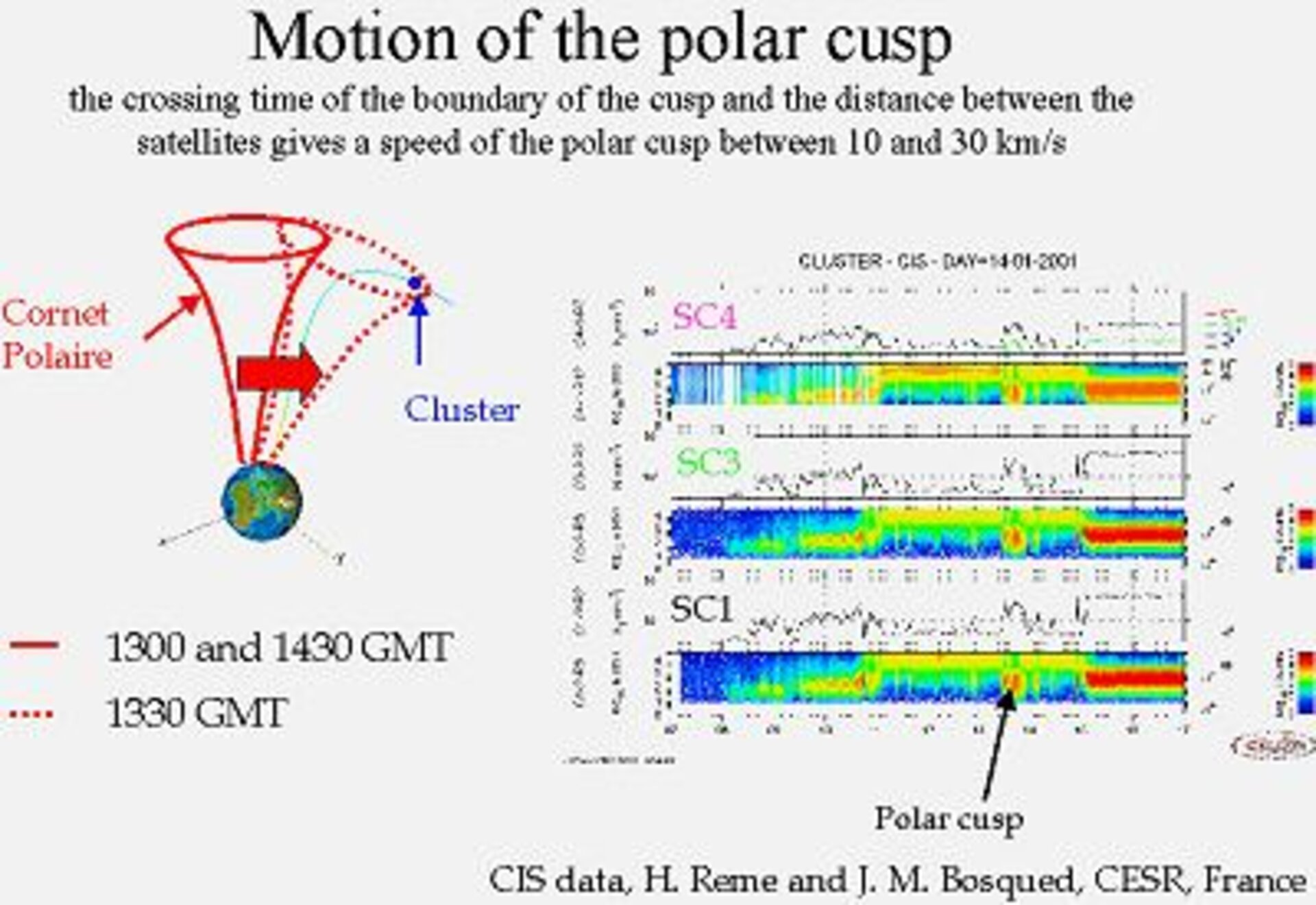 Motion of the polar cusp