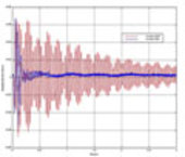 ARCOP Project result showing the impulse response