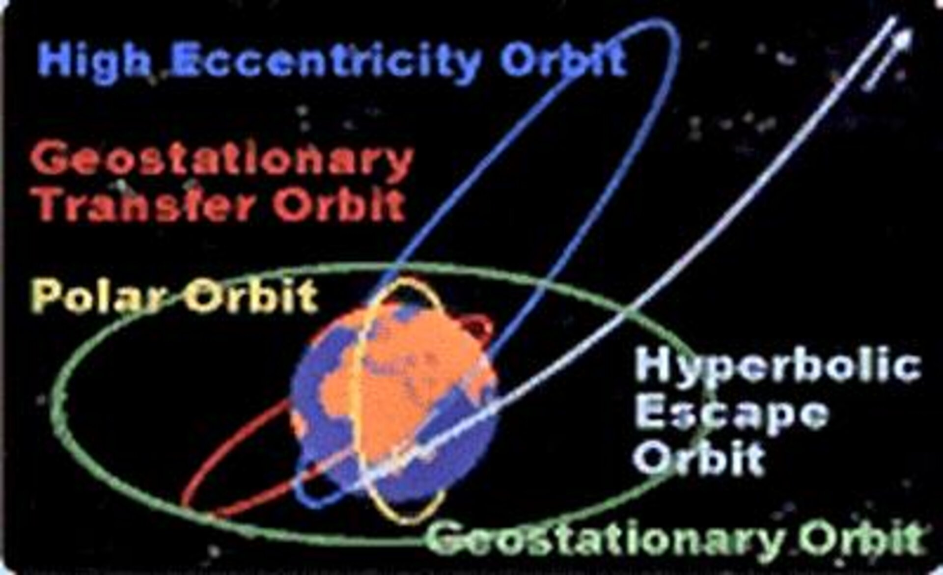 Some popular orbits