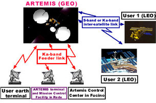 Artemis ground segment