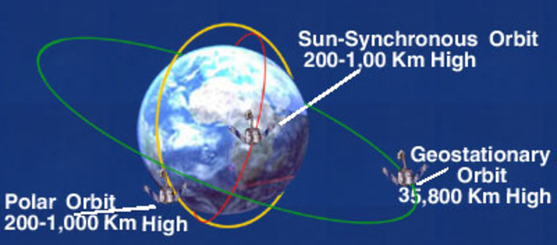 Types of orbits / Space Transportation / Our Activities