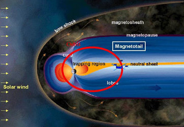 The Earth's magnetotail - Cluster is currently investigating this region