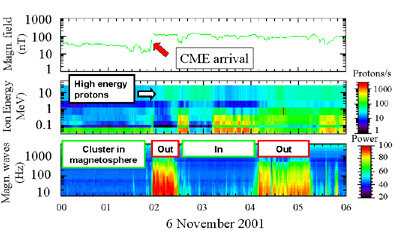 Cluster data showing the effects of the CME on 6 November