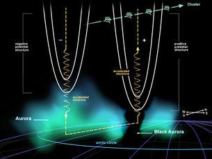 cluster quartet probes the secrets of the black aurora cluster Aurora Borealis Formation cluster quartet probes the secrets of the black aurora