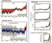 Greenhouse gases' effect on global warming