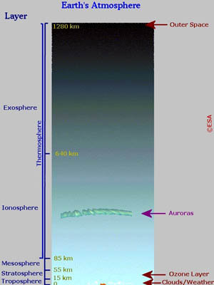 Schematic diagram of the Earth's Atmosphere