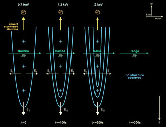 Three of the four Cluster spacecraft found indications for changes in the magnetosphere