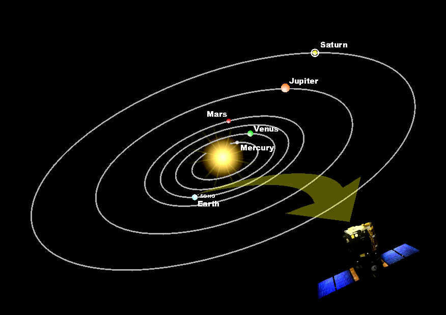 Esa Diagram Showing Orbital Positions Of The Planets And Soho