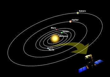 Diagram showing orbital positions of the planets and SOHO