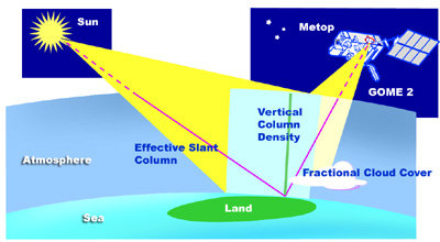 Measurement principle: GOME-2 collecting solar radiation