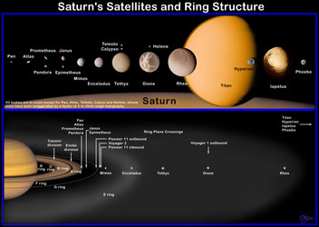 Saturn's satellites and ring structures