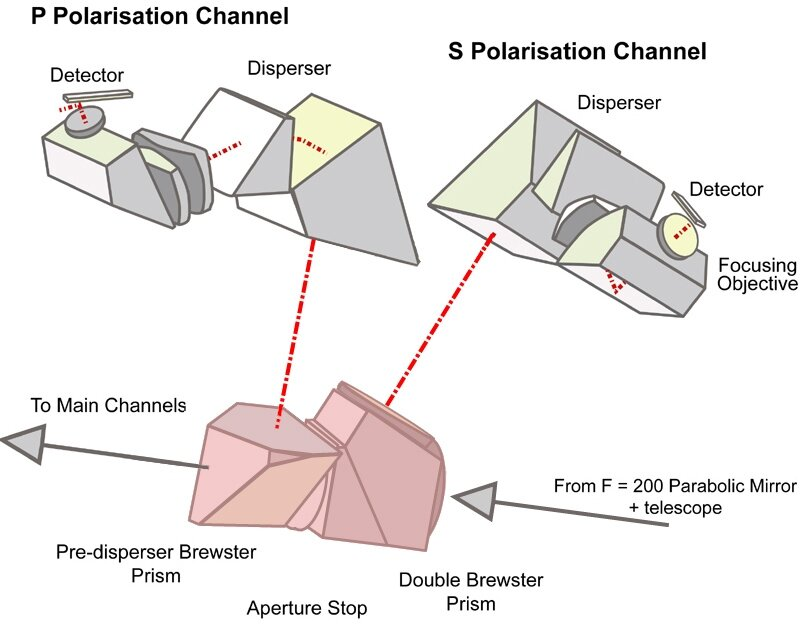 The Polarisation Unit (PU) detailed optics