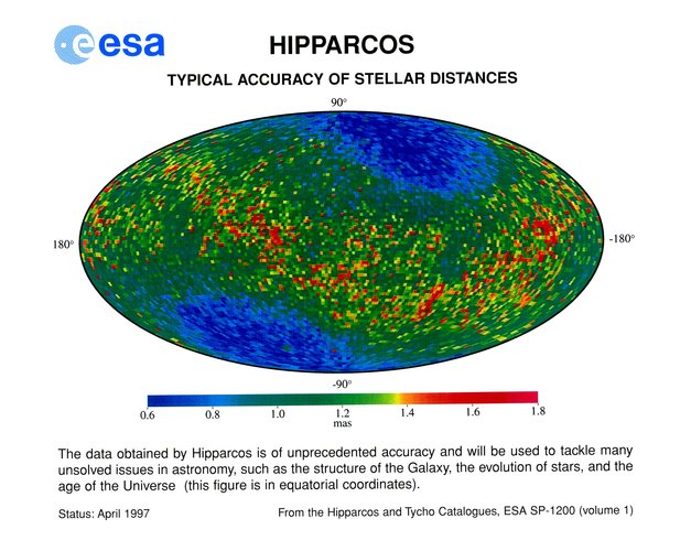 Hipparcos result - typical accuracy of stellar distances.
