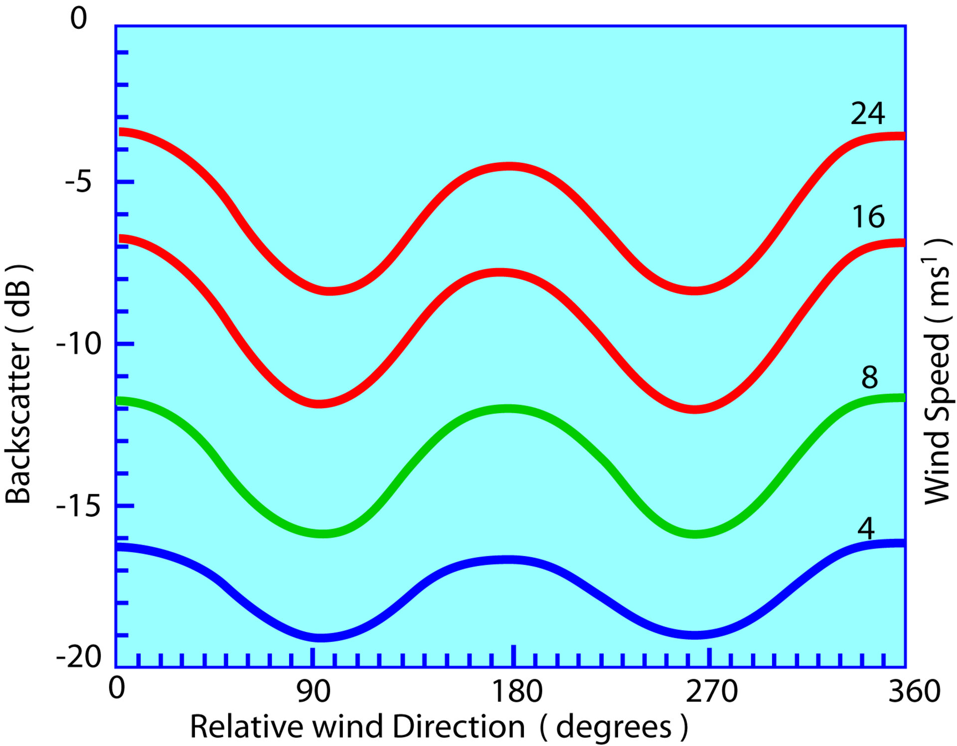 Variation of scattering coefficient with wind direction