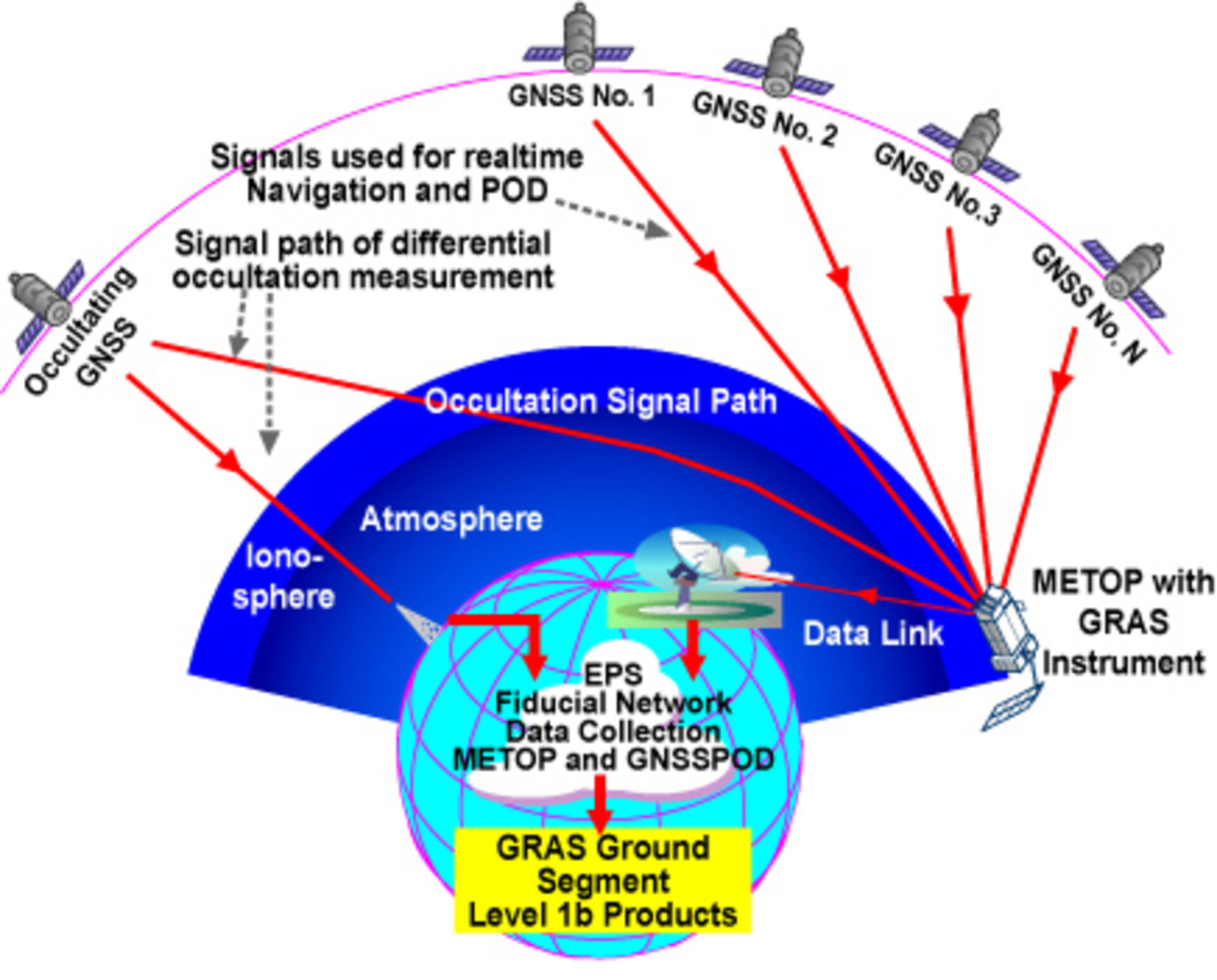 Occultation signal path