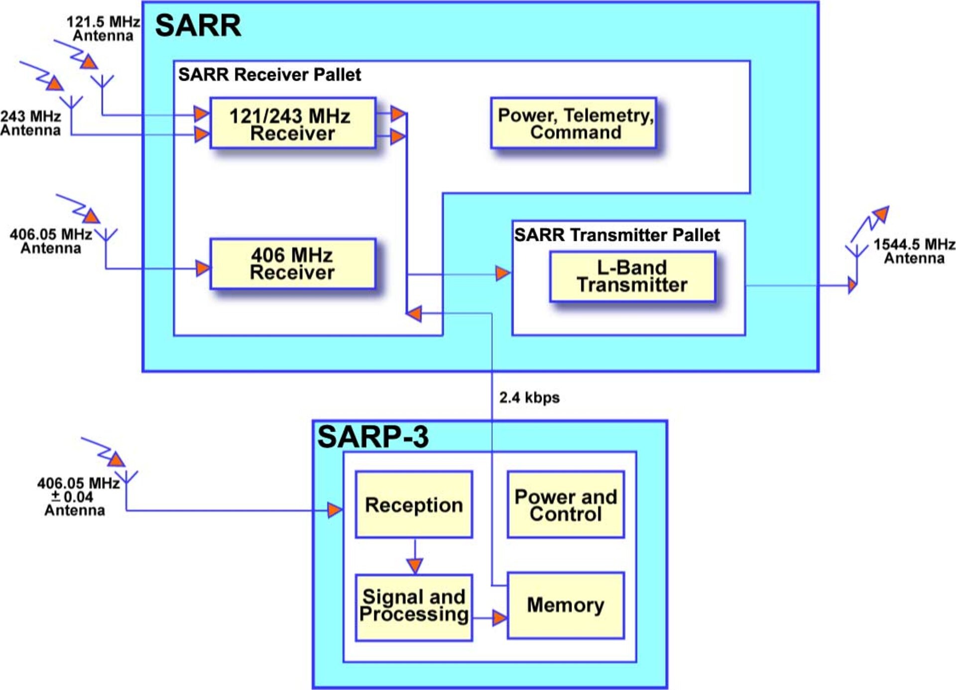Relationship between SARR  and SARP -3
