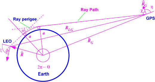 The radio occultation principle