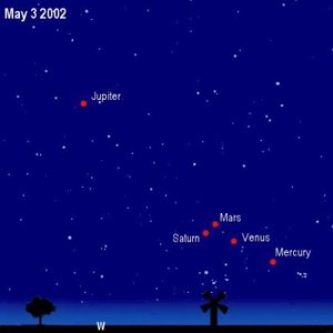 The planets line up: 3 May 2002