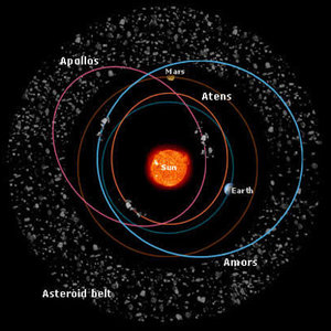 Typical orbits for inner solar system asteroids