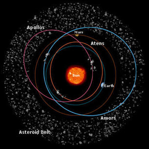 asteroids families of asteroids space science our activities esa