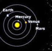 Relative positions of the planets: May 3 2002